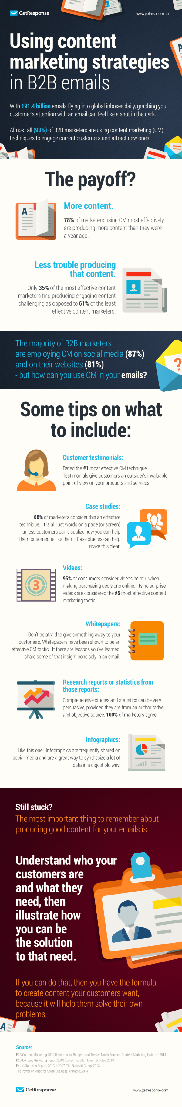 Infographic - Using Content Marketing Strategies In B2B Emails