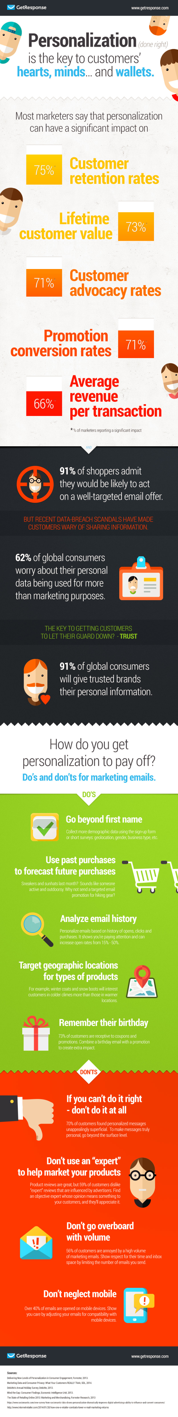 Infographic - Personalization The Key To Customers Hearts Minds And Wallets