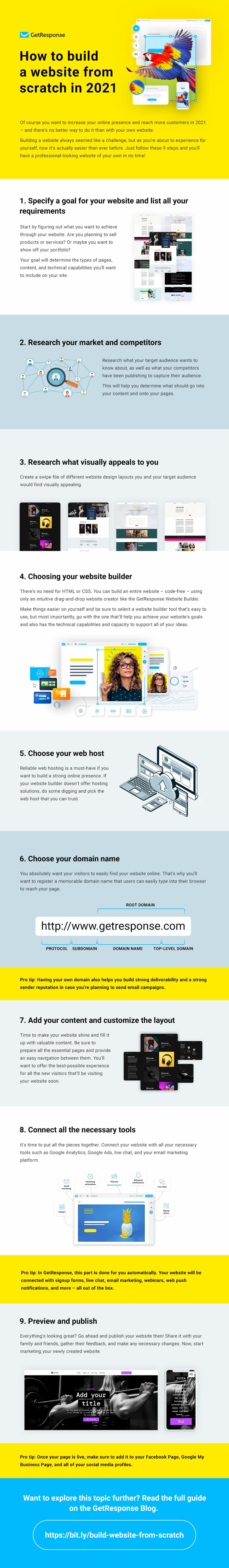 How to build a website from scratch infographic
